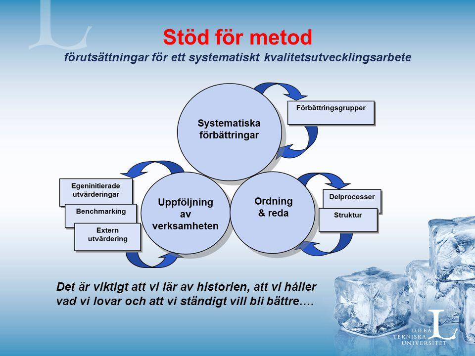 Stöd för metod förutsättningar för ett systematiskt kvalitetsutvecklingsarbete