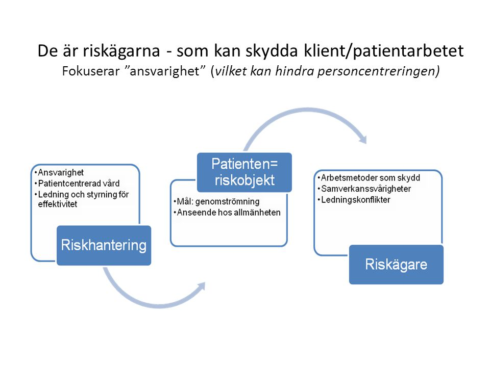 De är riskägarna - som kan skydda klient/patientarbetet Fokuserar ansvarighet (vilket kan hindra personcentreringen)
