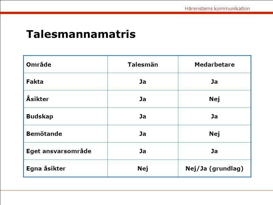 Talesmannamatris Område Talesmän Medarbetare Fakta Ja Åsikter Nej