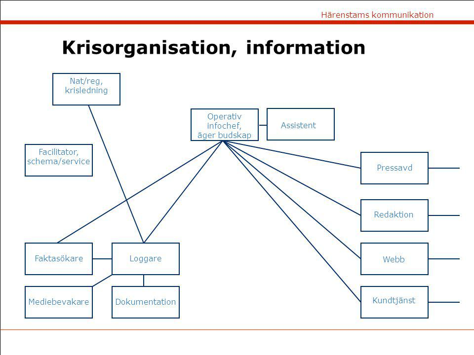 Krisorganisation, information