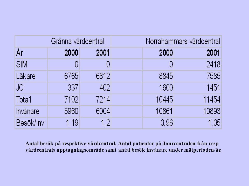 Antal besök på respektive vårdcentral