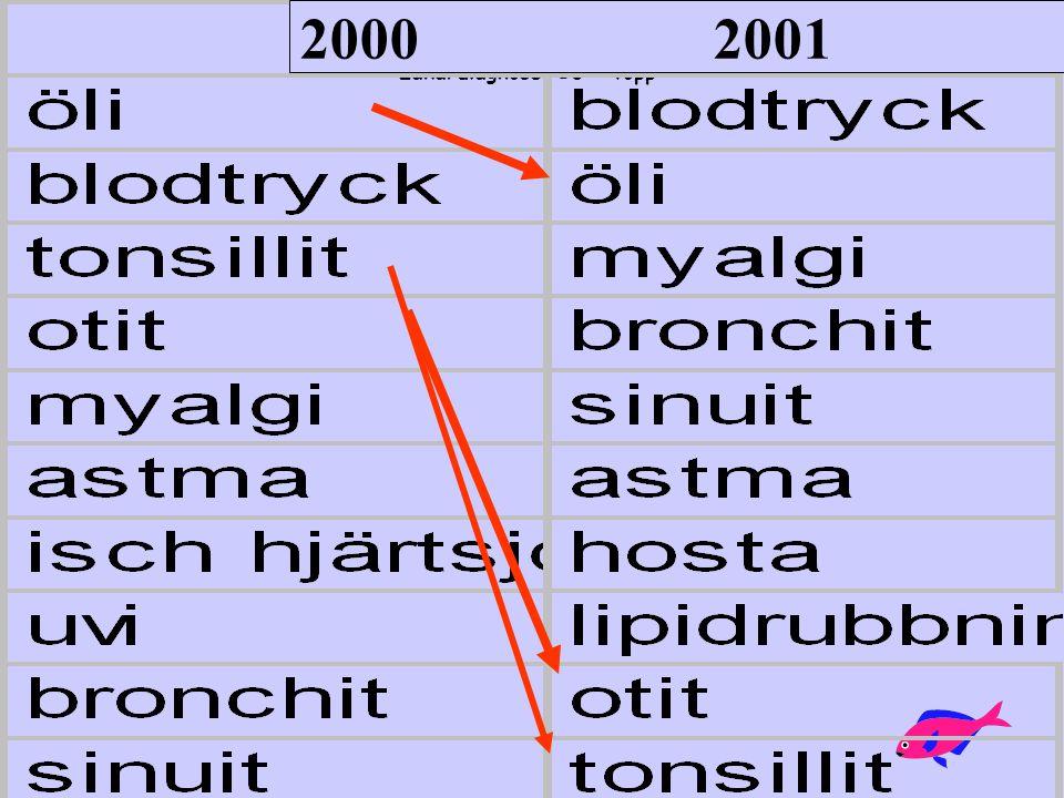 2000 2001 Läkardiagnoser 10 - topp