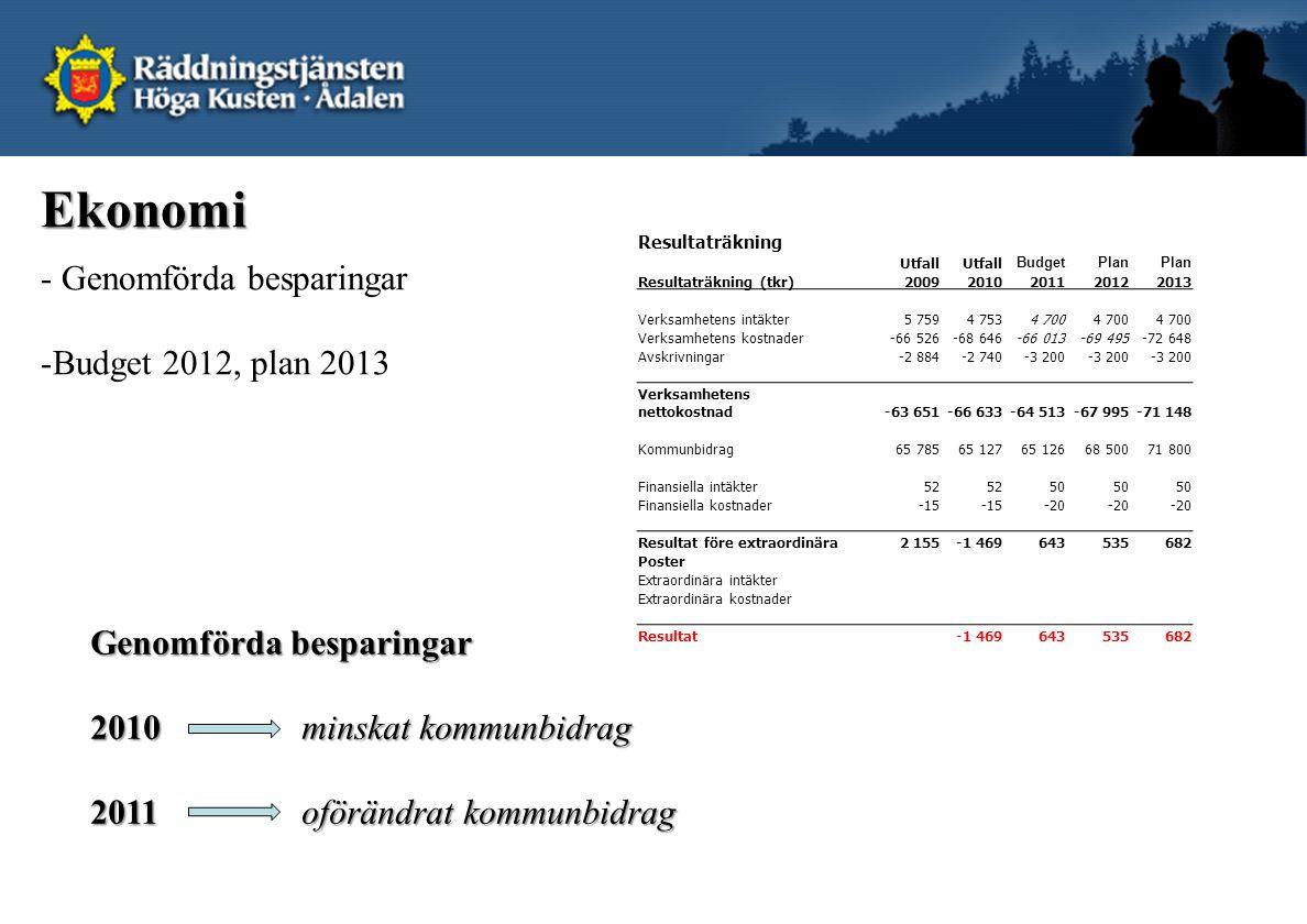 Ekonomi - Genomförda besparingar Budget 2012, plan 2013