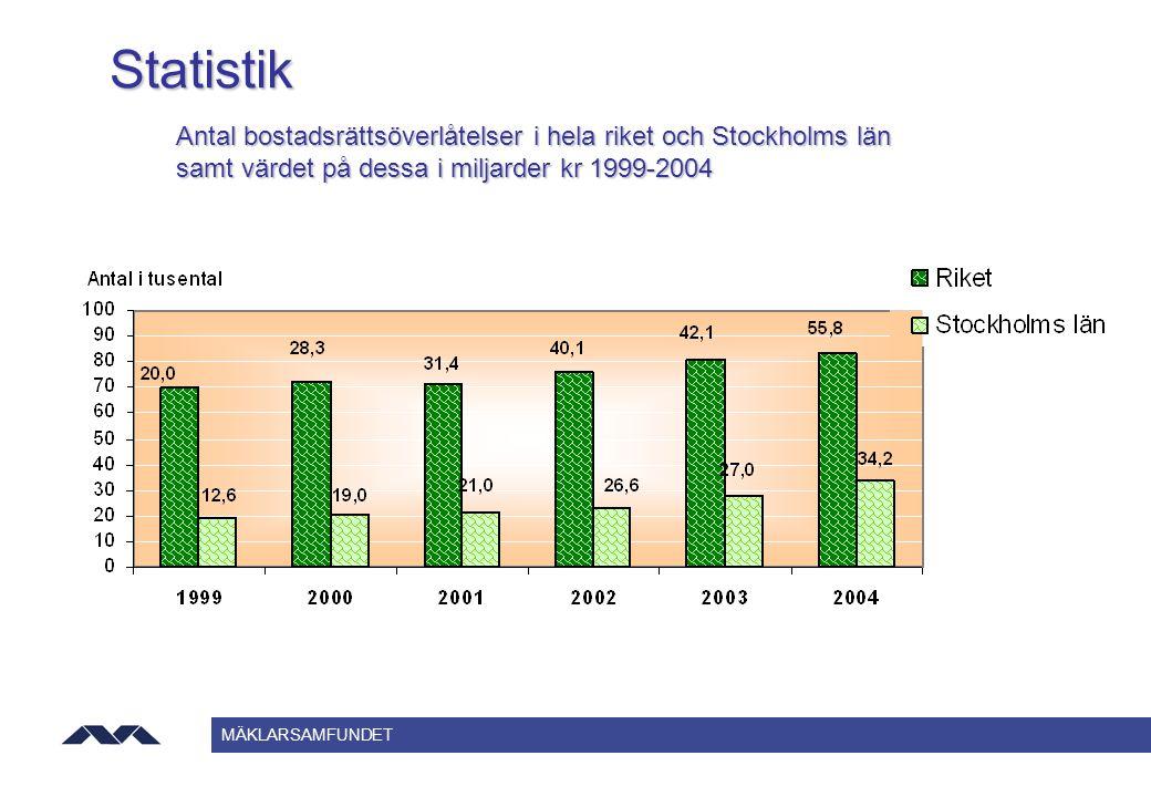 Statistik Antal bostadsrättsöverlåtelser i hela riket och Stockholms län.