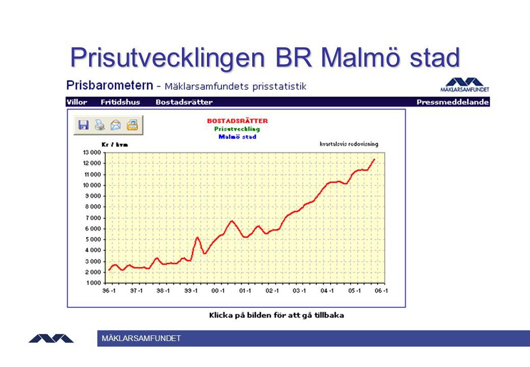 Prisutvecklingen BR Malmö stad