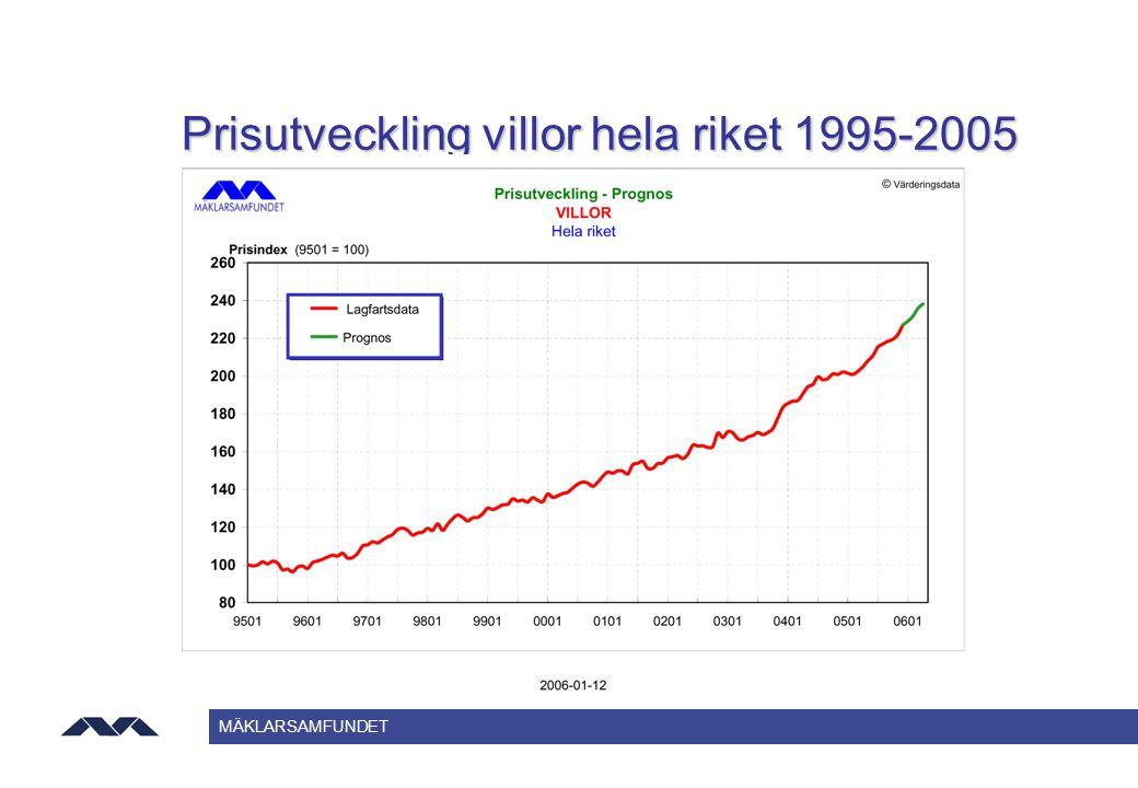 Prisutveckling villor hela riket 1995-2005