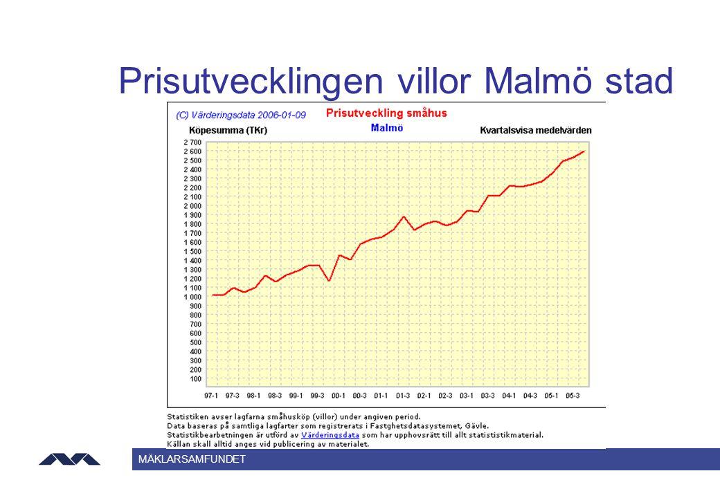 Prisutvecklingen villor Malmö stad
