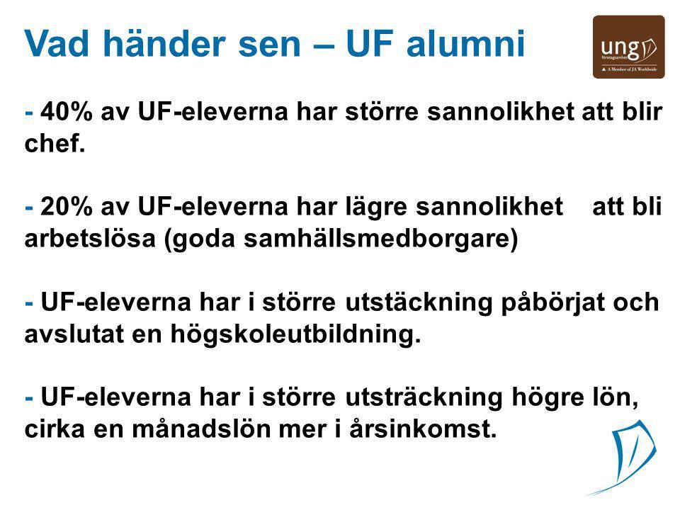 Vad händer sen – UF alumni jg - 40% av UF-eleverna har större sannolikhet att blir chef.