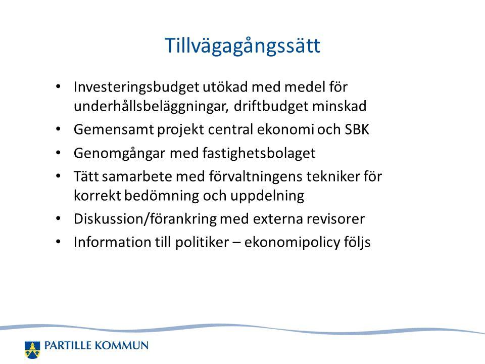 2017-04-08 Tillvägagångssätt. Investeringsbudget utökad med medel för underhållsbeläggningar, driftbudget minskad.