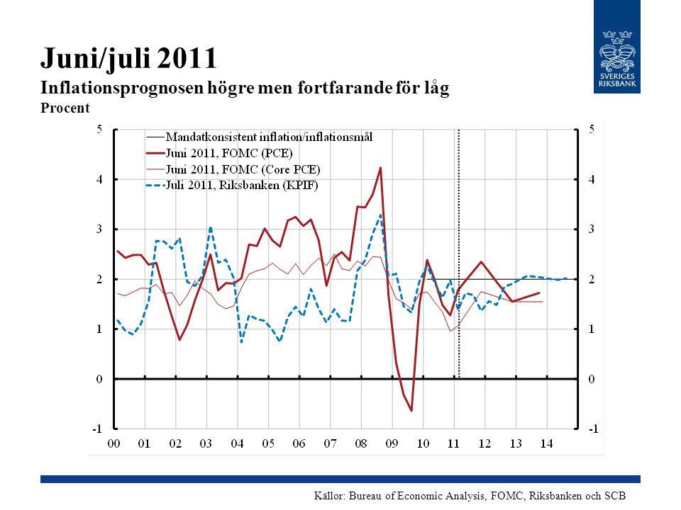 Juni/juli 2011 Inflationsprognosen högre men fortfarande för låg Procent