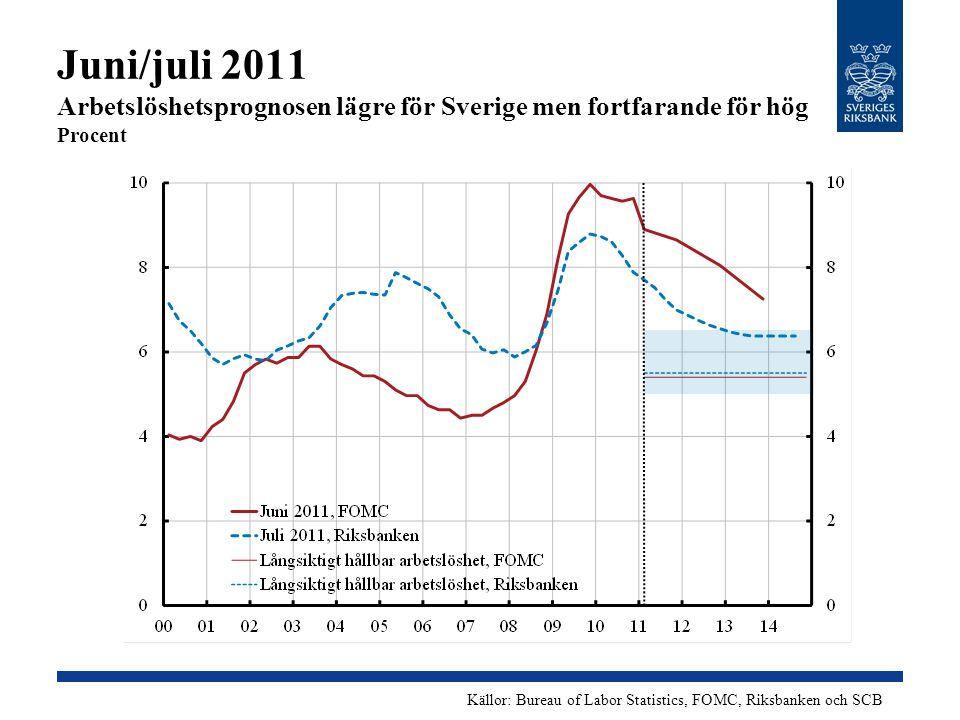 Juni/juli 2011 Arbetslöshetsprognosen lägre för Sverige men fortfarande för hög Procent