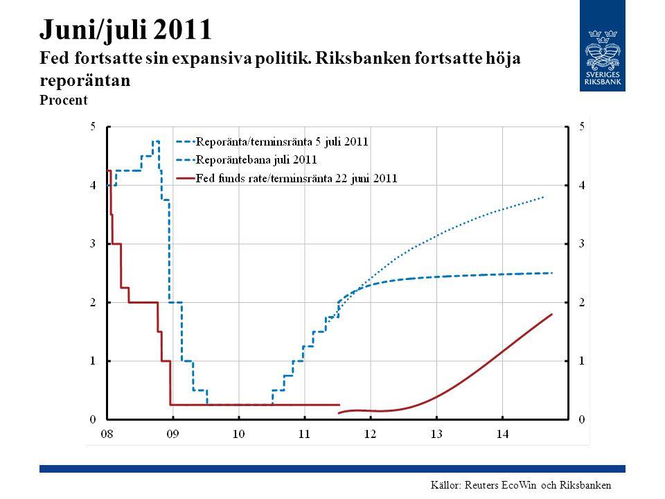 Juni/juli 2011 Fed fortsatte sin expansiva politik