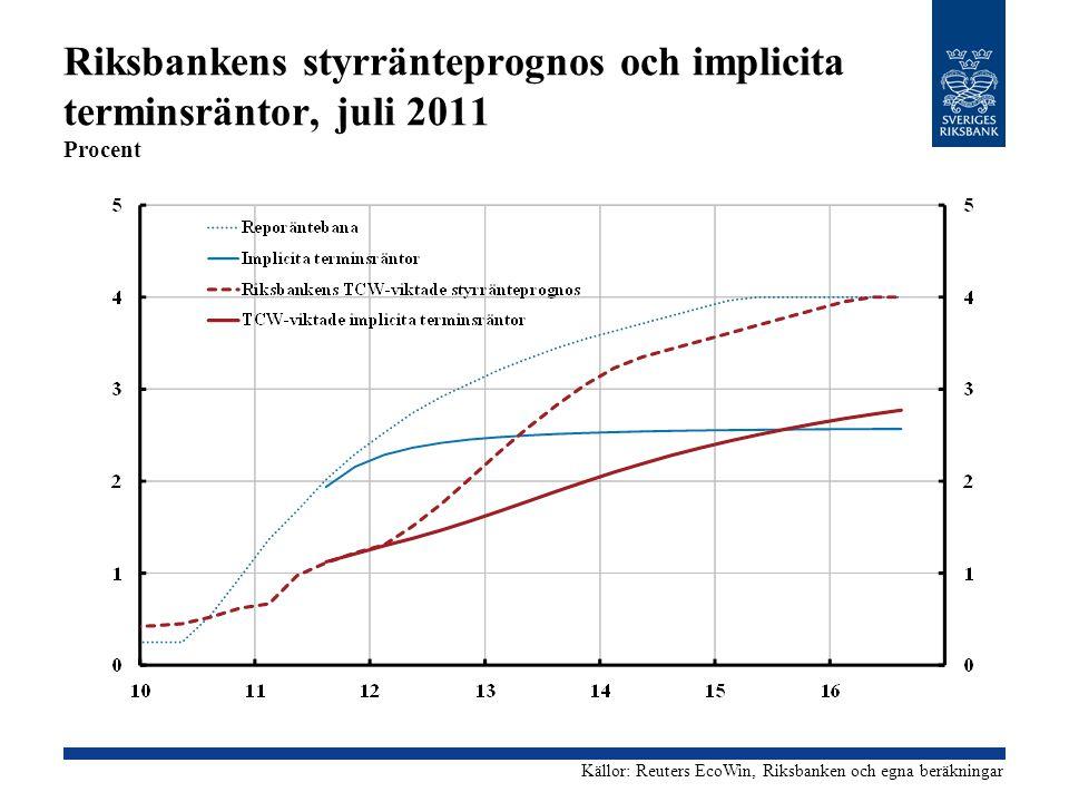 Riksbankens styrränteprognos och implicita terminsräntor, juli 2011 Procent