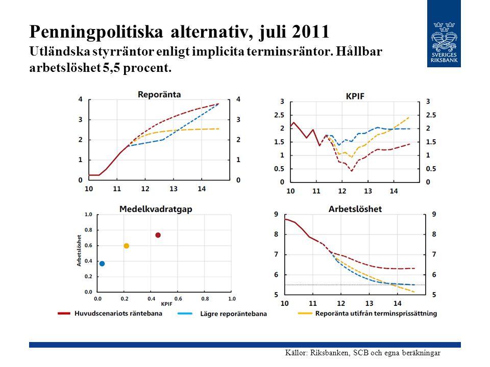 Penningpolitiska alternativ, juli 2011 Utländska styrräntor enligt implicita terminsräntor. Hållbar arbetslöshet 5,5 procent.