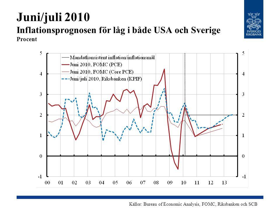 Juni/juli 2010 Inflationsprognosen för låg i både USA och Sverige Procent