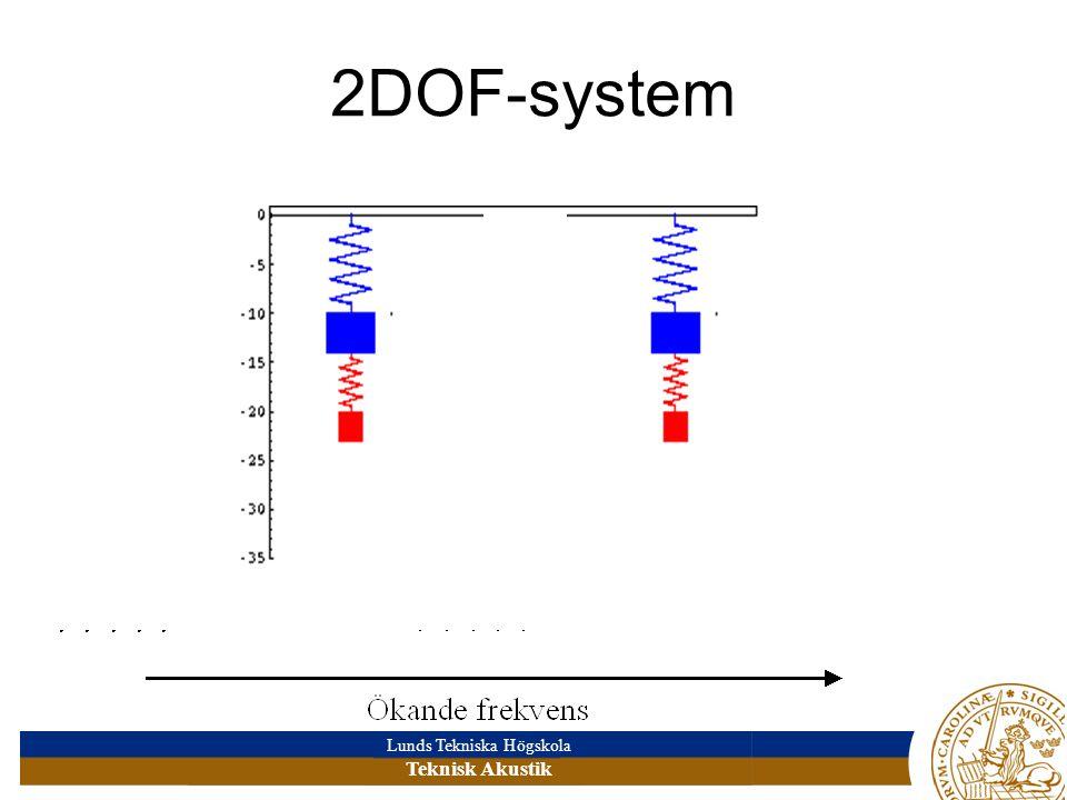 2DOF-system