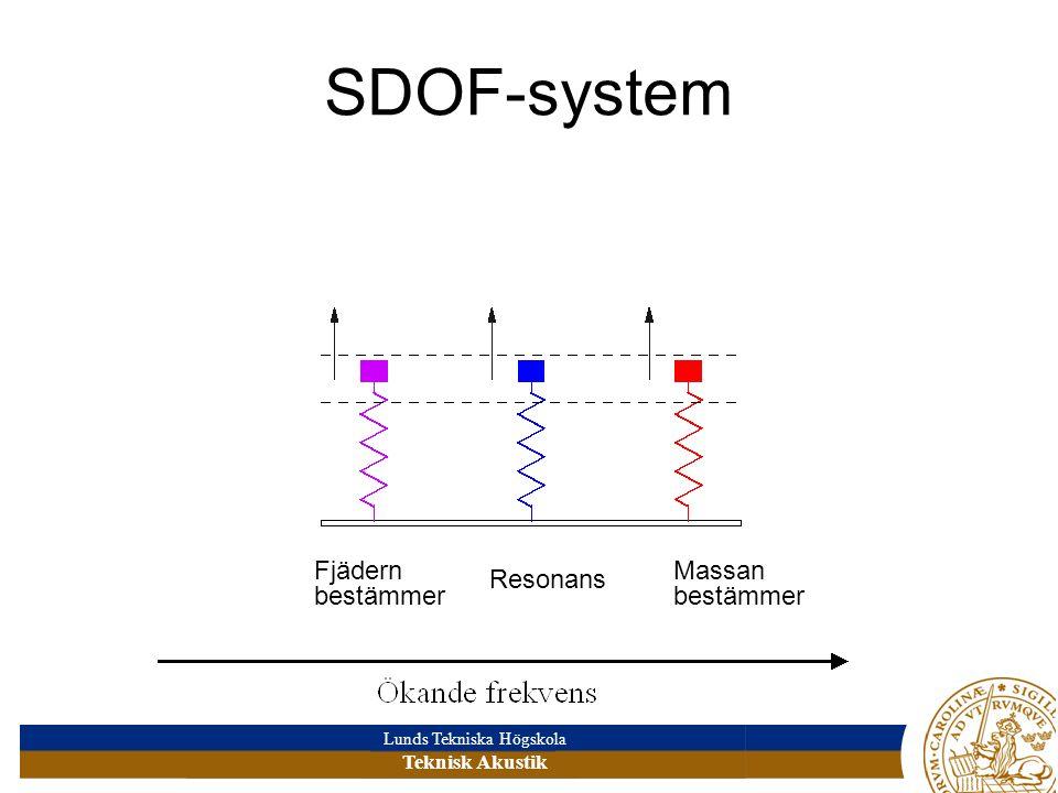SDOF-system Fjädern bestämmer Massan bestämmer Resonans