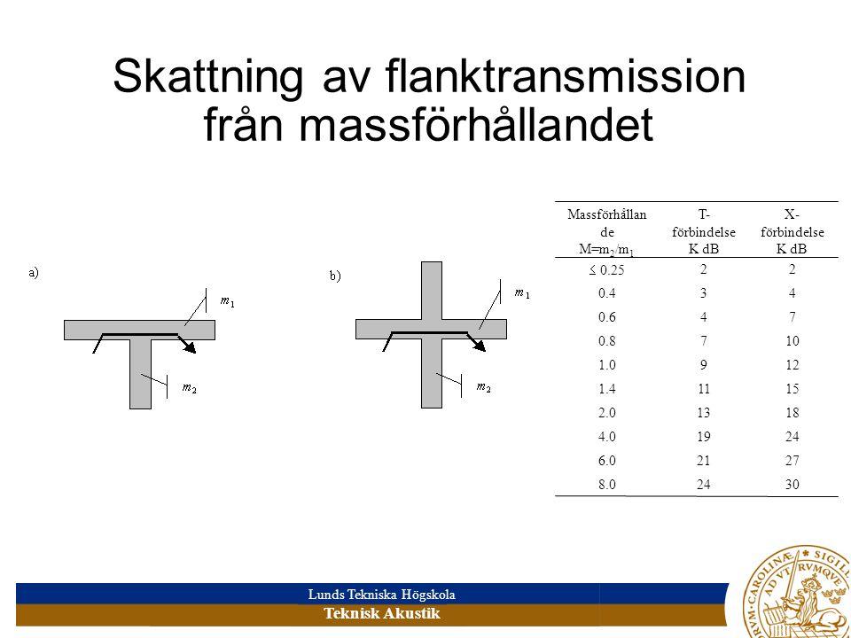 Skattning av flanktransmission från massförhållandet