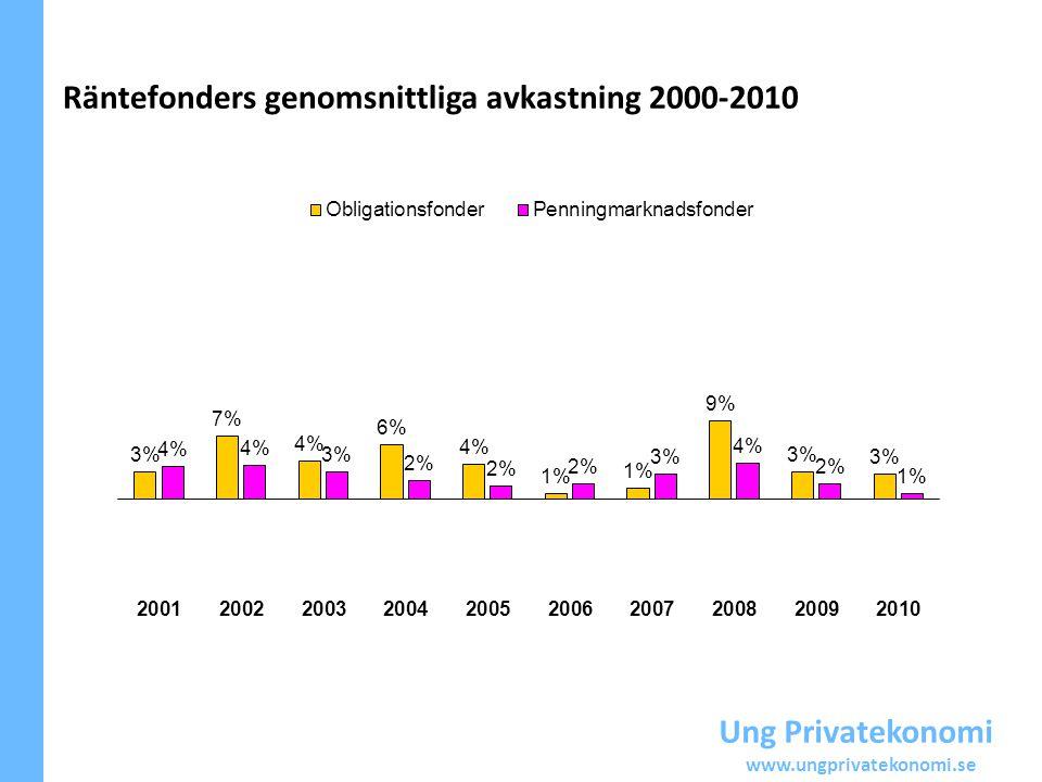 Räntefonders genomsnittliga avkastning 2000-2010