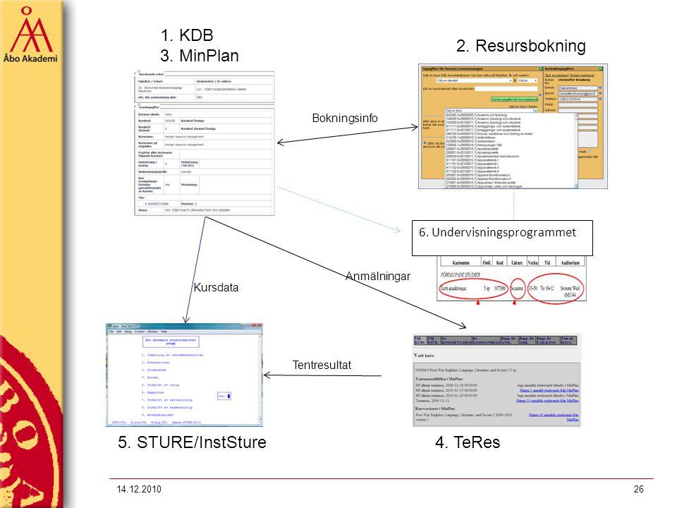 1. KDB 3. MinPlan 2. Resursbokning 5. STURE/InstSture 4. TeRes