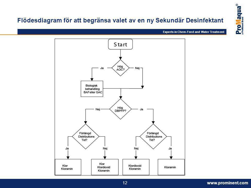 Flödesdiagram för att begränsa valet av en ny Sekundär Desinfektant