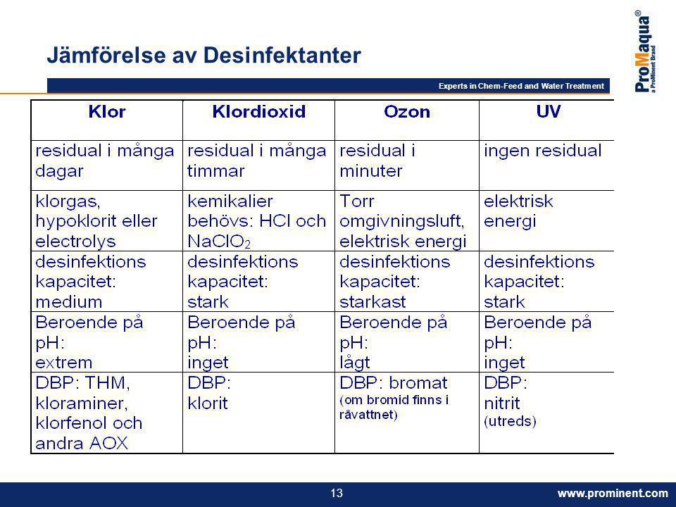 Jämförelse av Desinfektanter