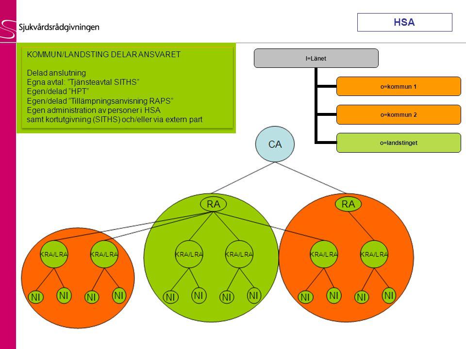 HSA KOMMUN/LANDSTING DELAR ANSVARET Delad anslutning