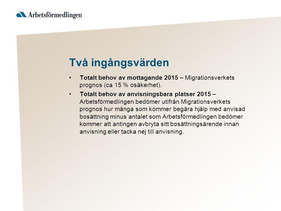 Två ingångsvärden Totalt behov av mottagande 2015 – Migrationsverkets prognos (ca 15 % osäkerhet).