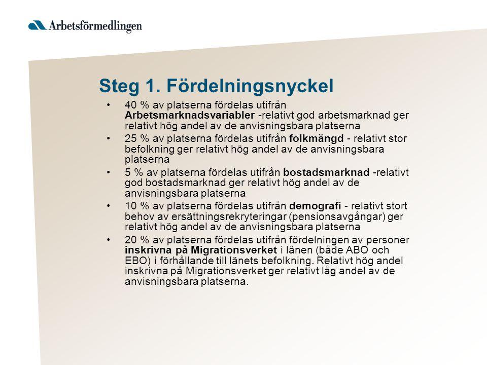 Steg 1. Fördelningsnyckel