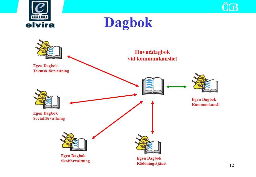 Dagbok Huvuddagbok vid kommunkansliet Teknisk förvaltning Kommunkansli