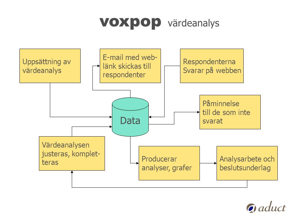 voxpop värdeanalys Data Uppsättning av värdeanalys E-mail med web-