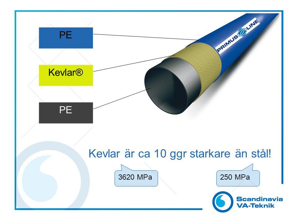 Kevlar är ca 10 ggr starkare än stål!