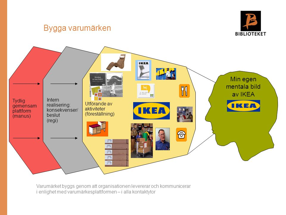 Min egen mentala bild av IKEA