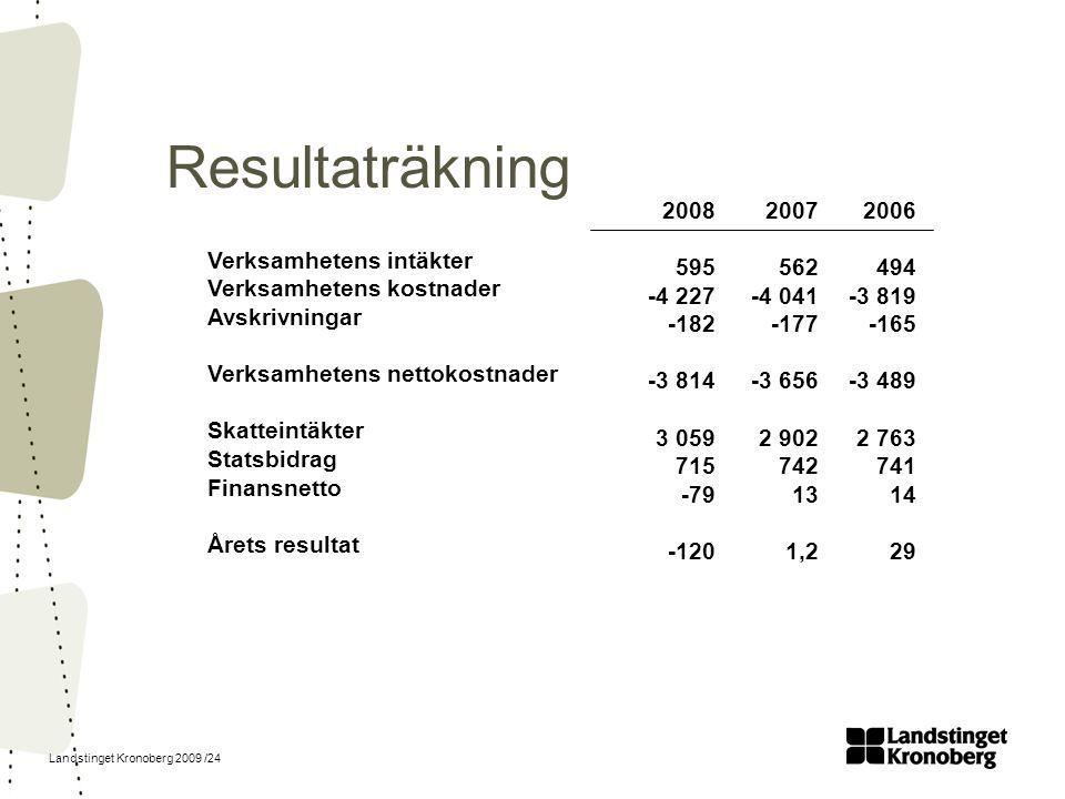 Resultaträkning 2008 595 -4 227 -182 -3 814 3 059 715 -79 -120 2007