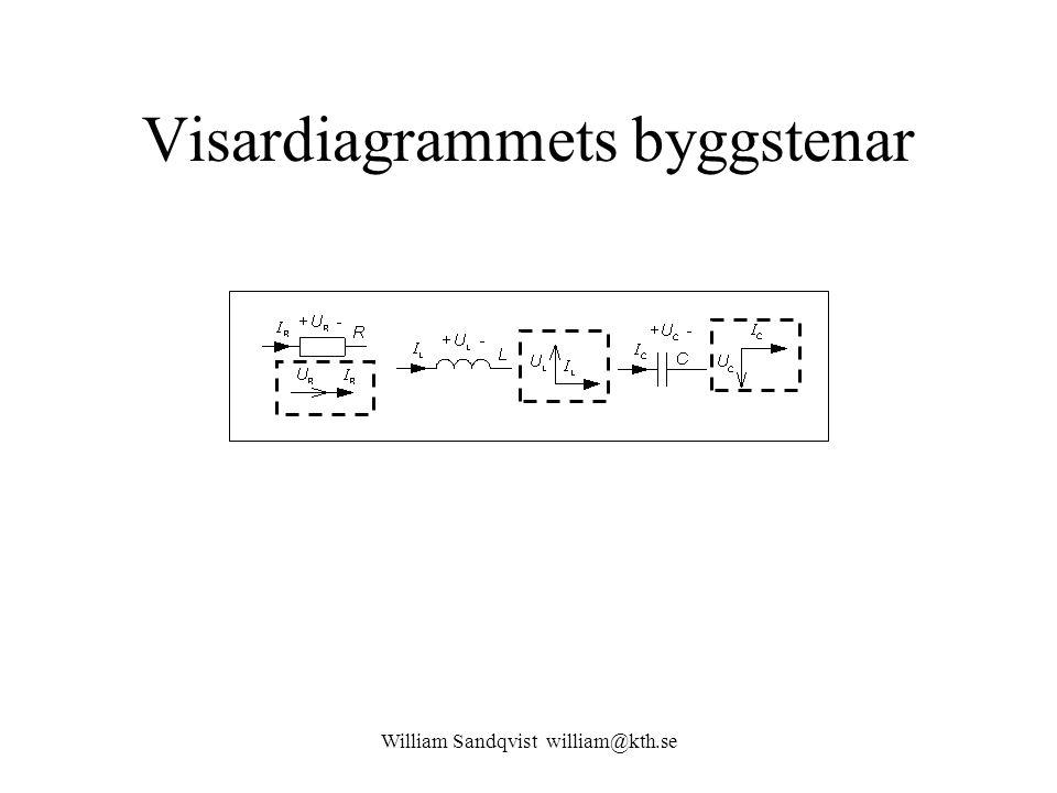 Visardiagrammets byggstenar