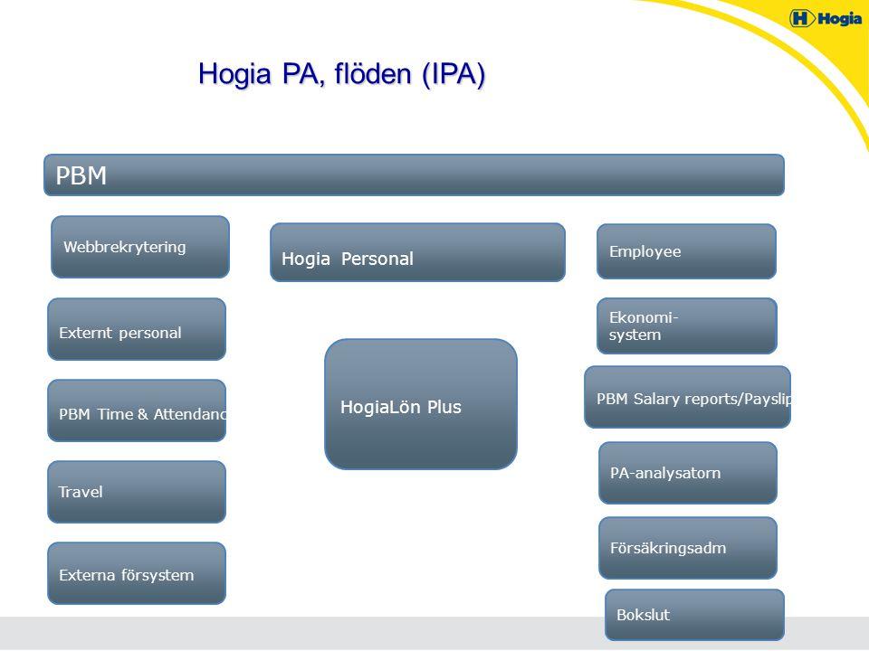 Hogia PA, flöden (IPA) PBM Hogia Personal HogiaLön Plus