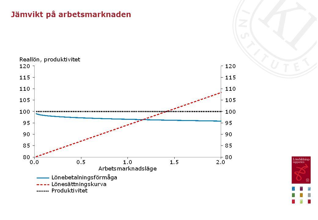 Jämvikt på arbetsmarknaden