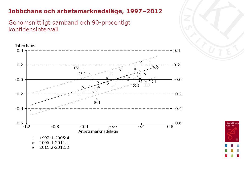 Jobbchans och arbetsmarknadsläge, 1997–2012