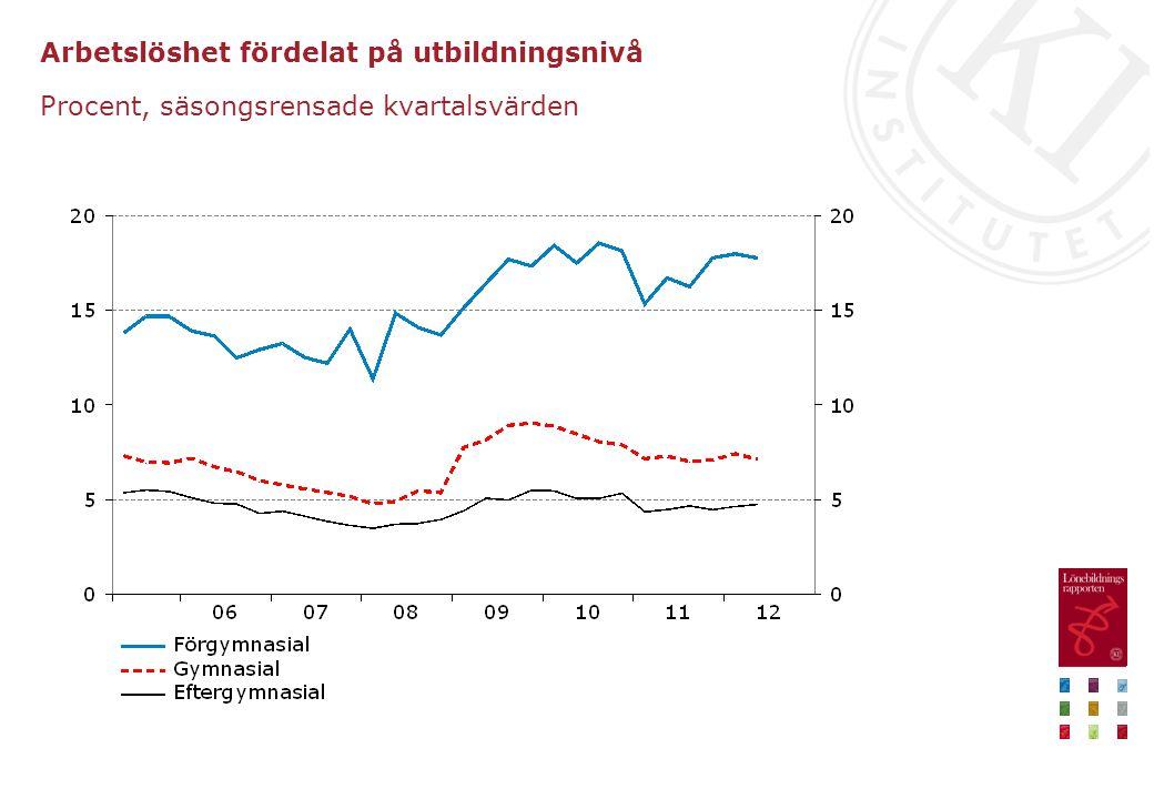 Arbetslöshet fördelat på utbildningsnivå