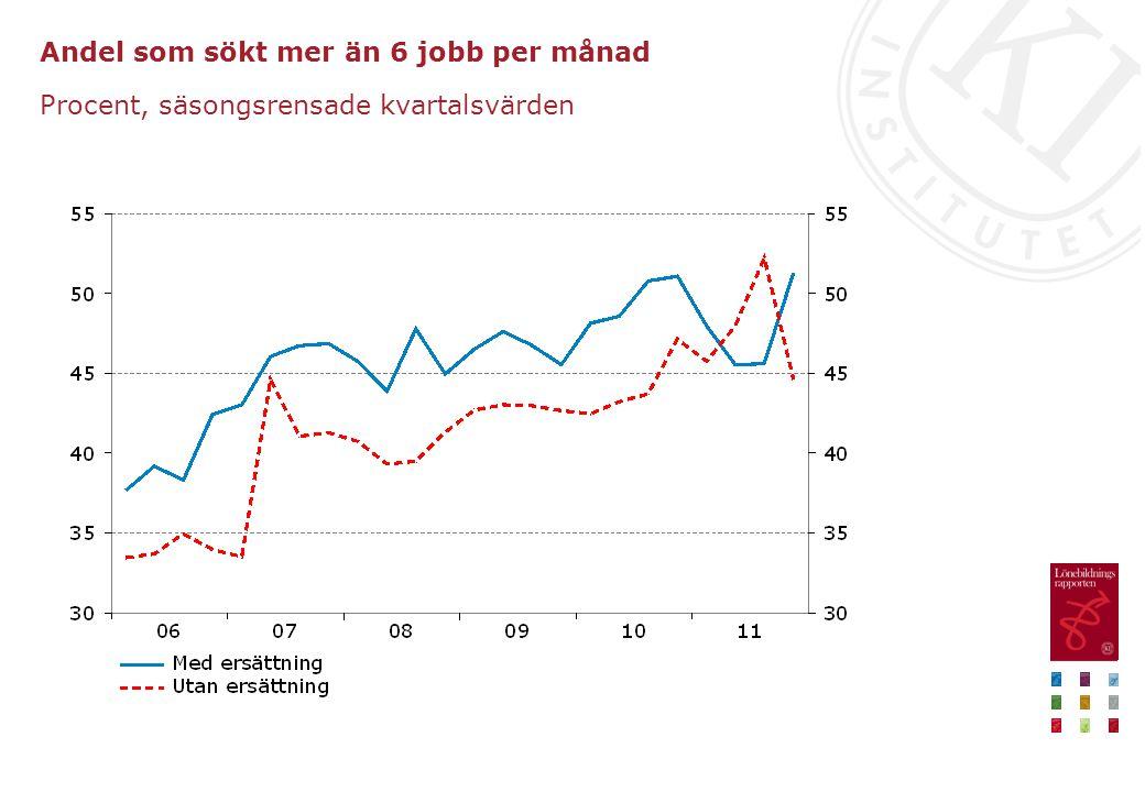 Andel som sökt mer än 6 jobb per månad