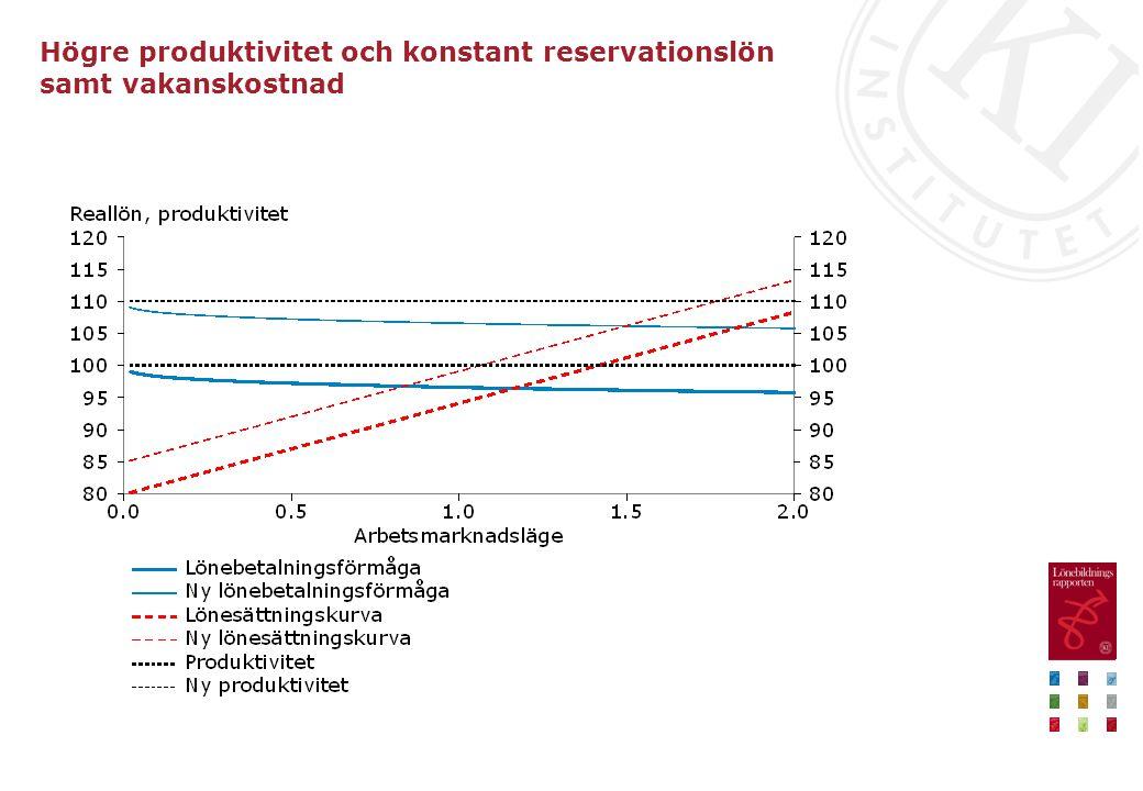 Högre produktivitet och konstant reservationslön samt vakanskostnad