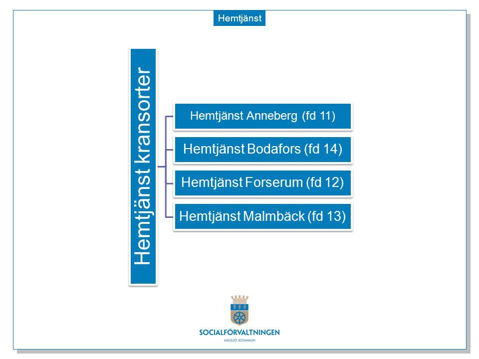 Hemtjänst kransorter Hemtjänst Bodafors (fd 14)