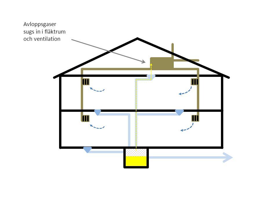 Avloppsgaser sugs in i fläktrum och ventilation