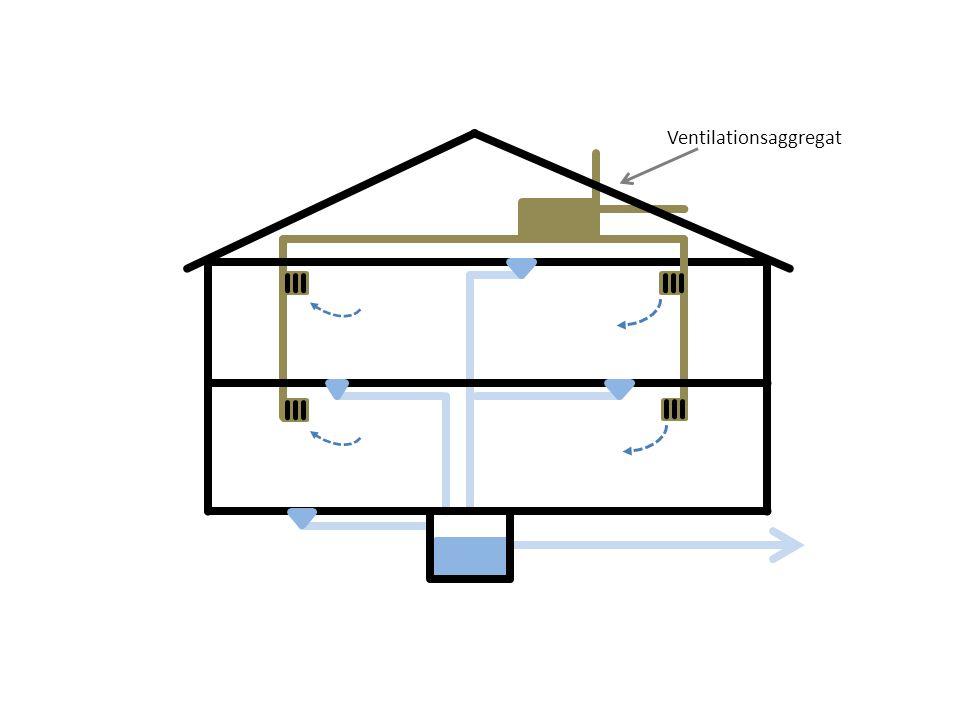 Ventilationsaggregat