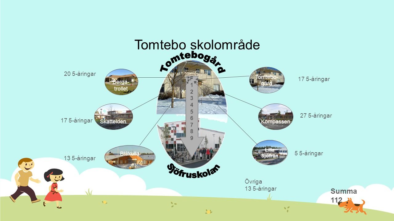 Tomtebo skolområde Tomtebogård Sjöfruskolan Summa 112 20 5-åringar