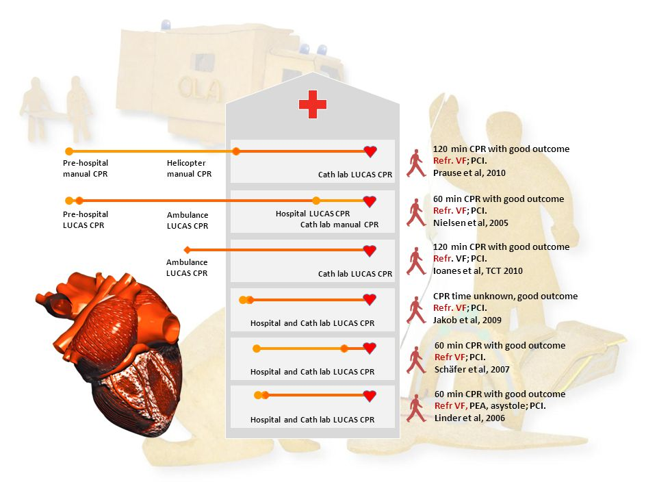 Cath lab LUCAS CPR 120 min CPR with good outcome. Refr. VF; PCI. Prause et al, 2010. Pre-hospital manual CPR.