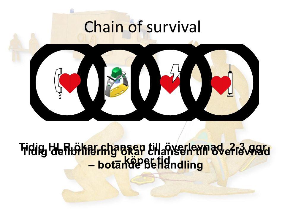 Chain of survival Tidig HLR ökar chansen till överlevnad 2-3 ggr – köper tid.