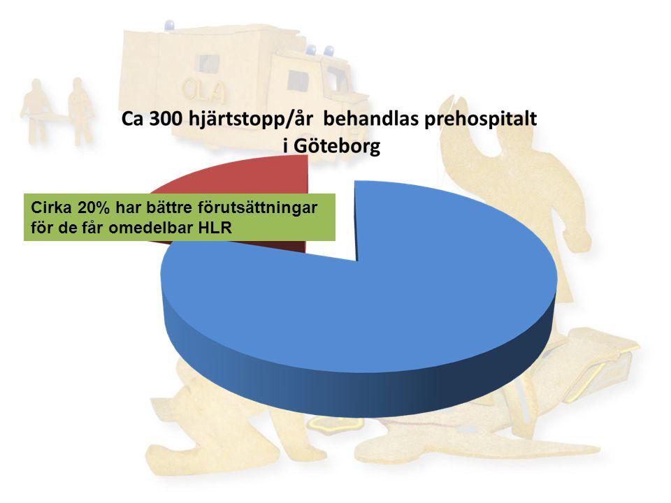 Cirka 20% har bättre förutsättningar för de får omedelbar HLR