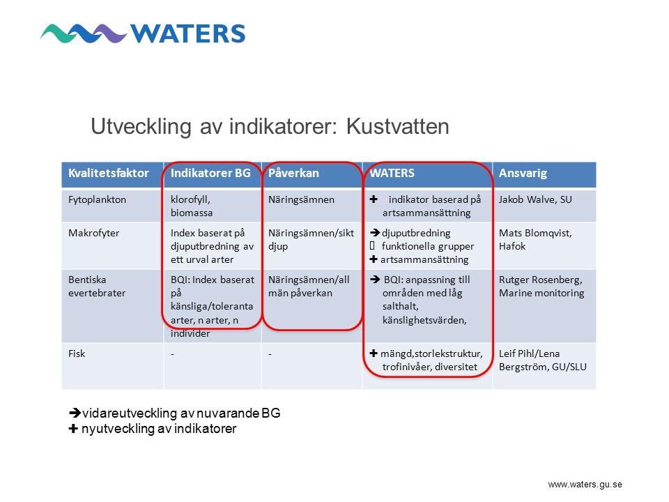 Utveckling av indikatorer: Kustvatten