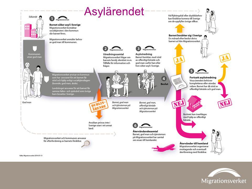 Asylärendet Flödesschema över processen för ensamkommande barn.